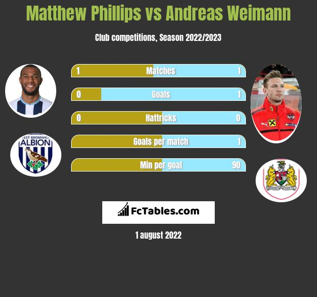 Matthew Phillips vs Andreas Weimann h2h player stats