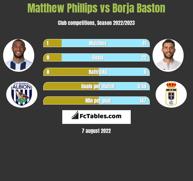 Matthew Phillips vs Borja Baston h2h player stats