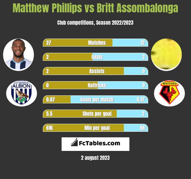 Matthew Phillips vs Britt Assombalonga h2h player stats