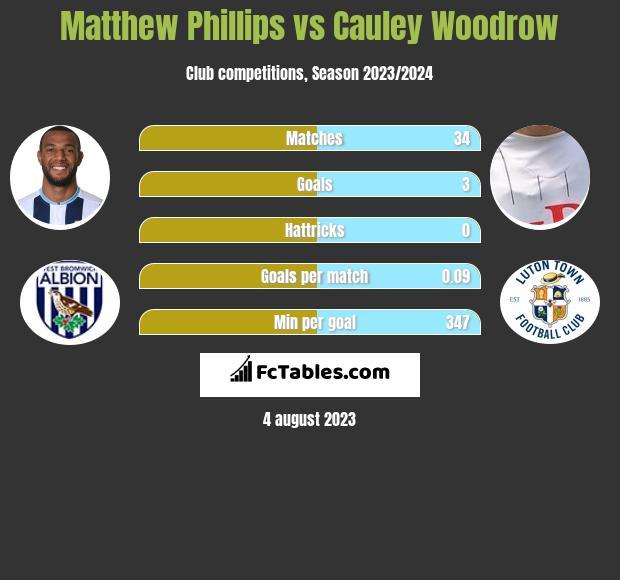 Matthew Phillips vs Cauley Woodrow h2h player stats