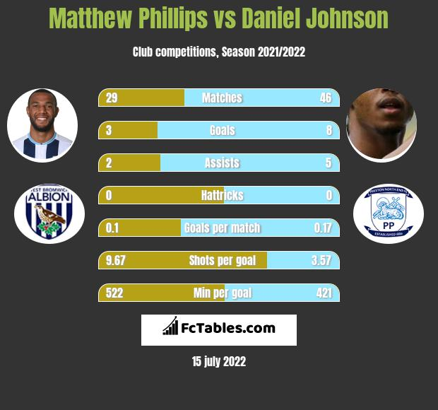 Matthew Phillips vs Daniel Johnson h2h player stats
