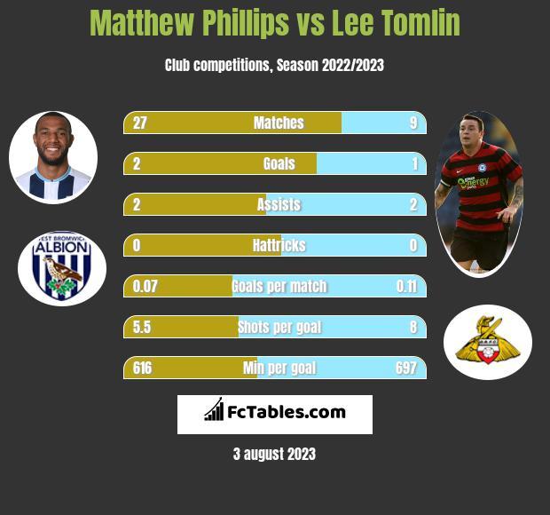 Matthew Phillips vs Lee Tomlin h2h player stats