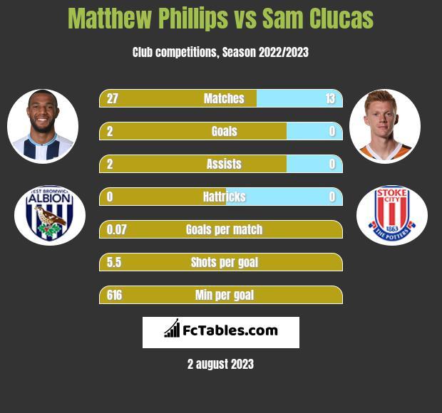 Matthew Phillips vs Sam Clucas h2h player stats