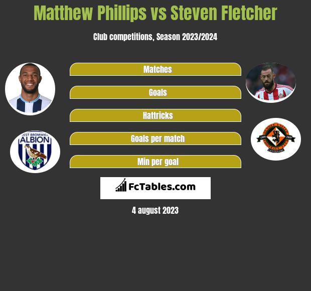 Matthew Phillips vs Steven Fletcher h2h player stats
