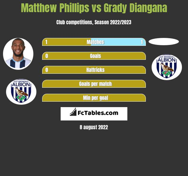 Matthew Phillips infographic statistics for West Bromwich Albion