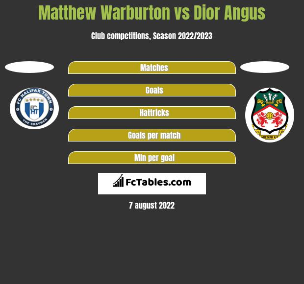 Matthew Warburton vs Dior Angus h2h player stats