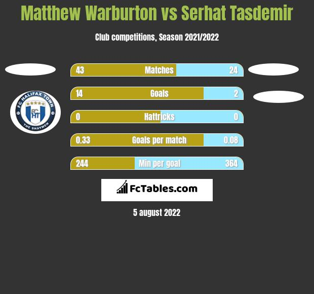 Matthew Warburton vs Serhat Tasdemir h2h player stats