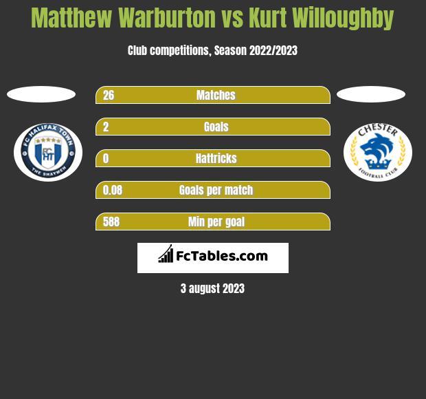 Matthew Warburton vs Kurt Willoughby h2h player stats