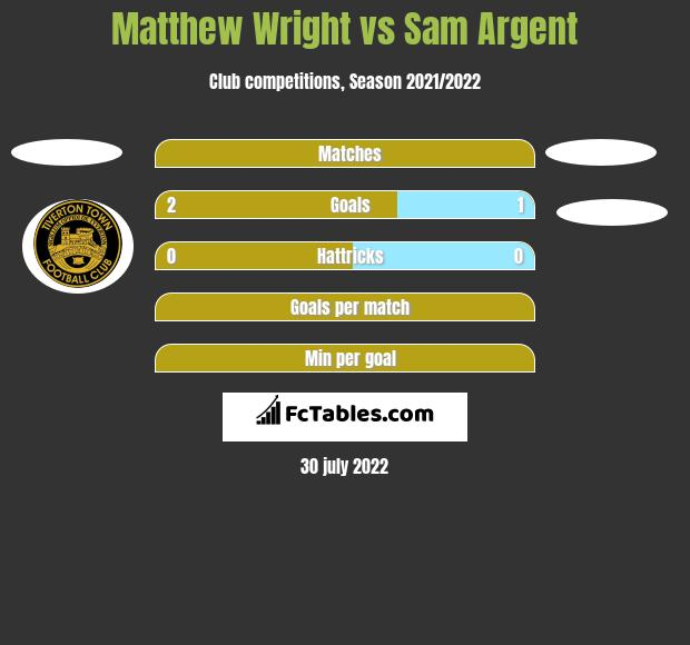 Matthew Wright vs Sam Argent h2h player stats