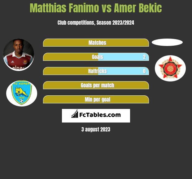 Matthias Fanimo vs Amer Bekic h2h player stats