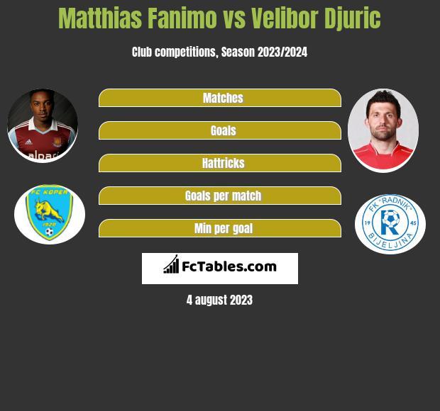 Matthias Fanimo vs Velibor Djuric h2h player stats