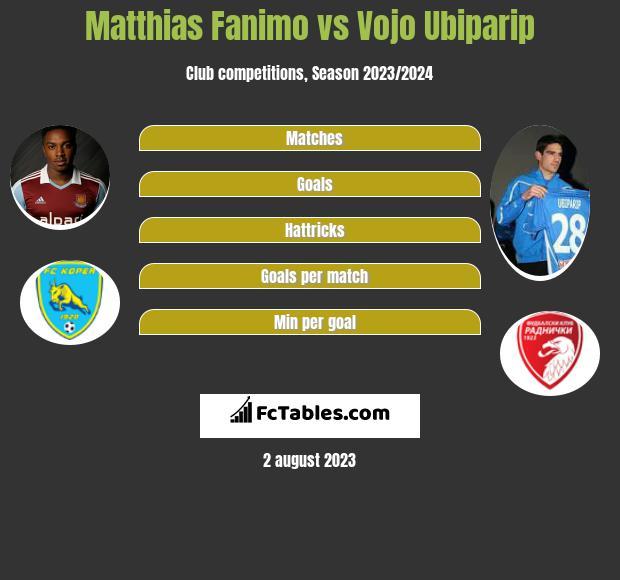 Matthias Fanimo vs Vojo Ubiparip h2h player stats