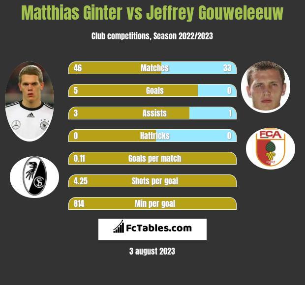Matthias Ginter vs Jeffrey Gouweleeuw infographic
