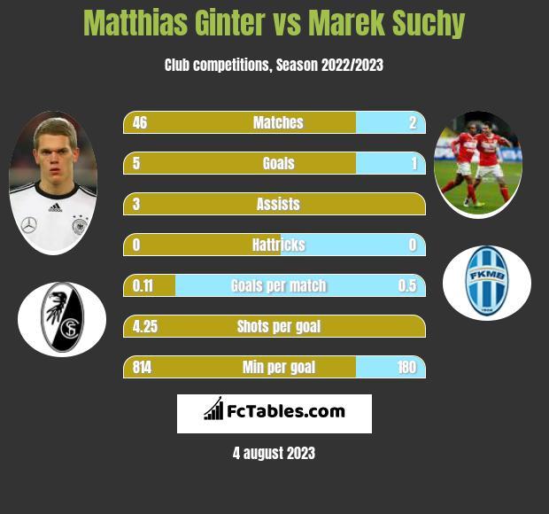 Matthias Ginter vs Marek Suchy infographic