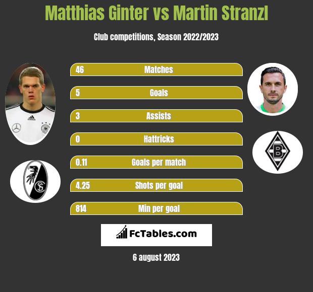 Matthias Ginter vs Martin Stranzl infographic
