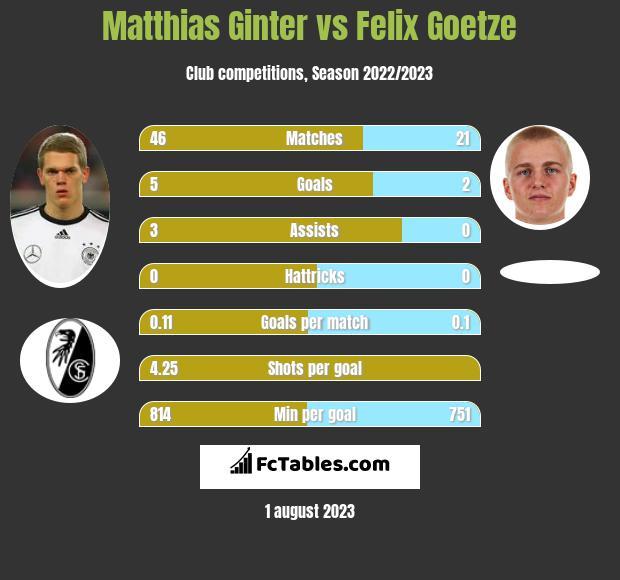 Matthias Ginter vs Felix Goetze infographic