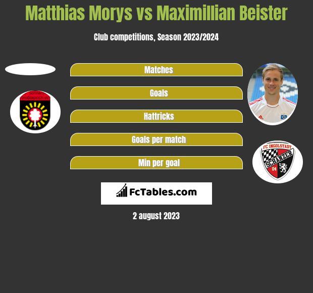 Matthias Morys vs Maximillian Beister h2h player stats