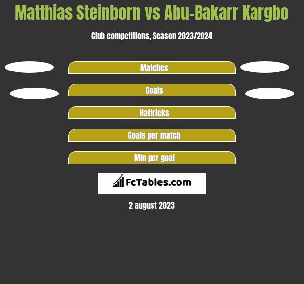 Matthias Steinborn vs Abu-Bakarr Kargbo h2h player stats