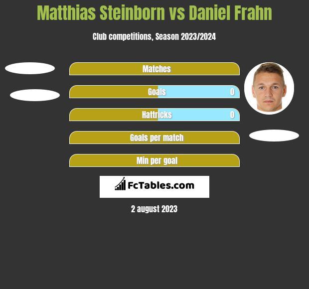 Matthias Steinborn vs Daniel Frahn h2h player stats