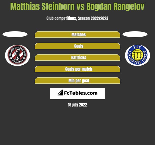 Matthias Steinborn vs Bogdan Rangelov h2h player stats