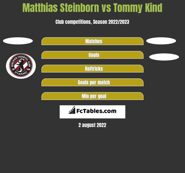 Matthias Steinborn vs Tommy Kind h2h player stats