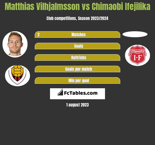 Matthias Vilhjalmsson vs Chimaobi Ifejilika h2h player stats