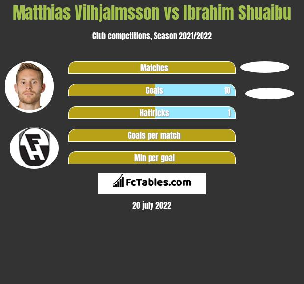 Matthias Vilhjalmsson vs Ibrahim Shuaibu h2h player stats