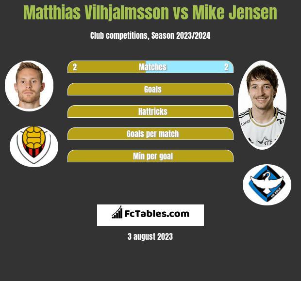Matthias Vilhjalmsson vs Mike Jensen h2h player stats