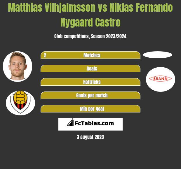 Matthias Vilhjalmsson vs Niklas Fernando Nygaard Castro h2h player stats