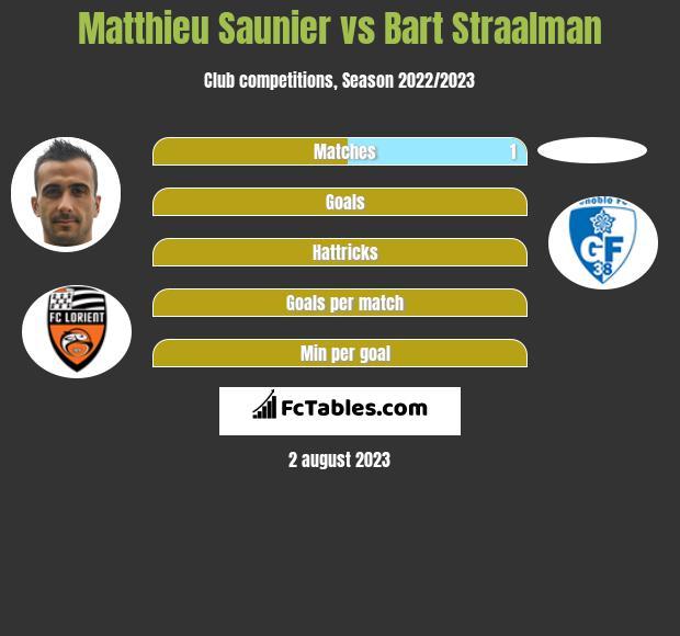 Matthieu Saunier vs Bart Straalman infographic