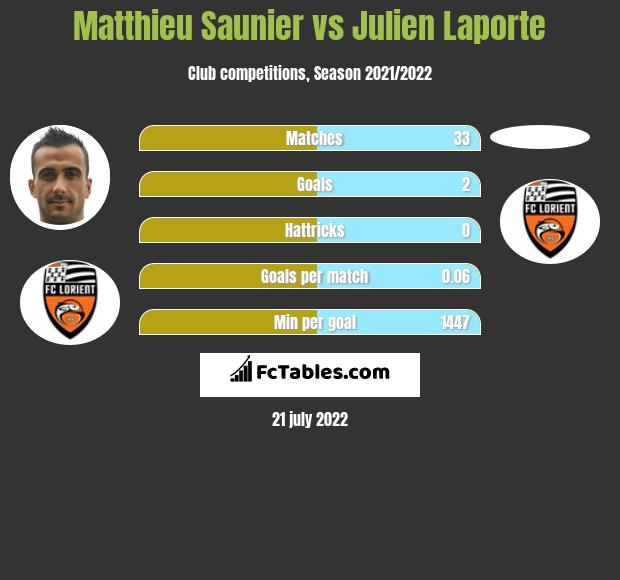 Matthieu Saunier vs Julien Laporte infographic