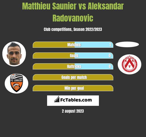Matthieu Saunier vs Aleksandar Radovanovic infographic
