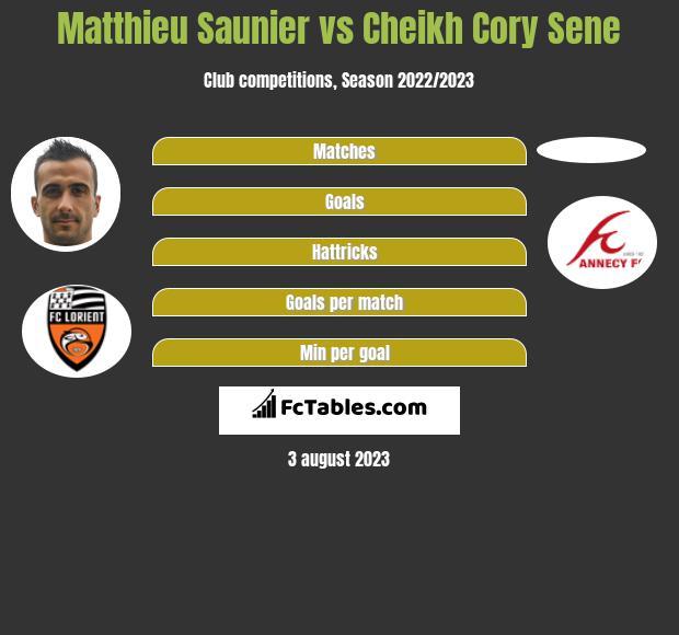 Matthieu Saunier vs Cheikh Cory Sene infographic