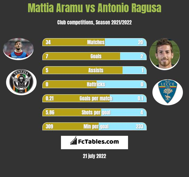 Mattia Aramu vs Antonio Ragusa h2h player stats
