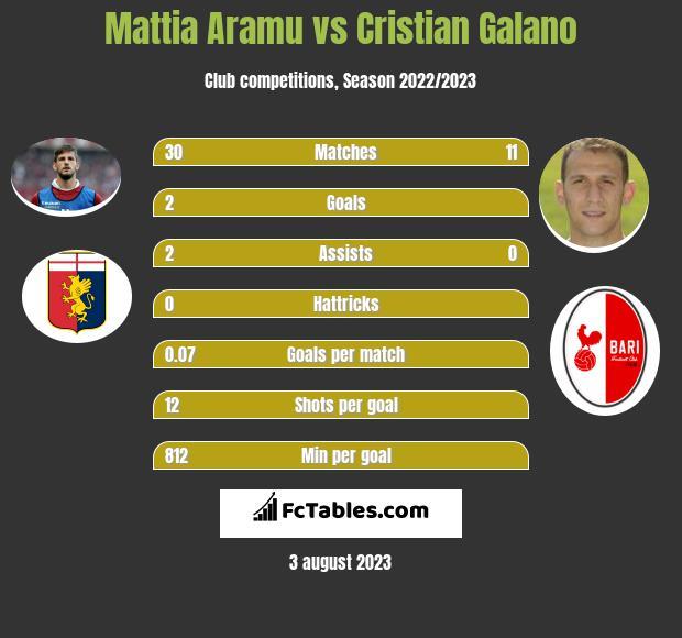 Mattia Aramu vs Cristian Galano infographic