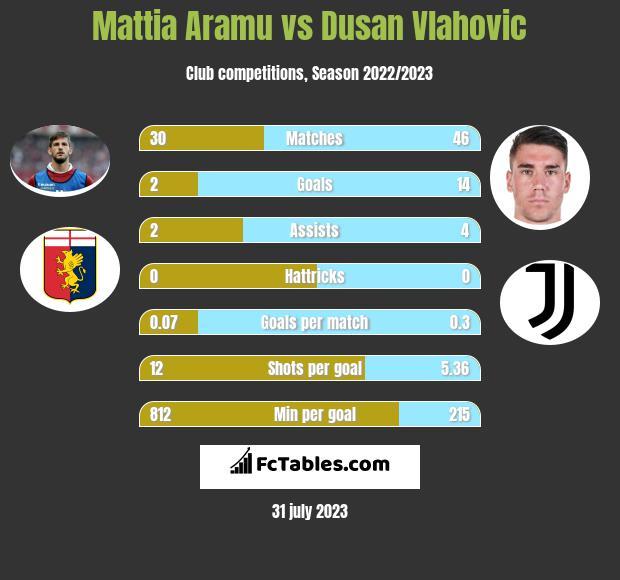 Mattia Aramu vs Dusan Vlahovic h2h player stats