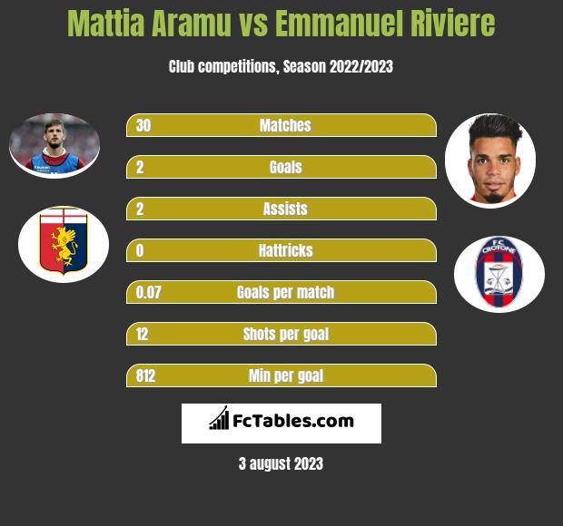 Mattia Aramu vs Emmanuel Riviere h2h player stats