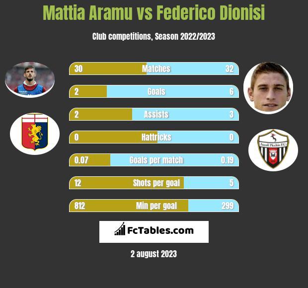 Mattia Aramu vs Federico Dionisi h2h player stats