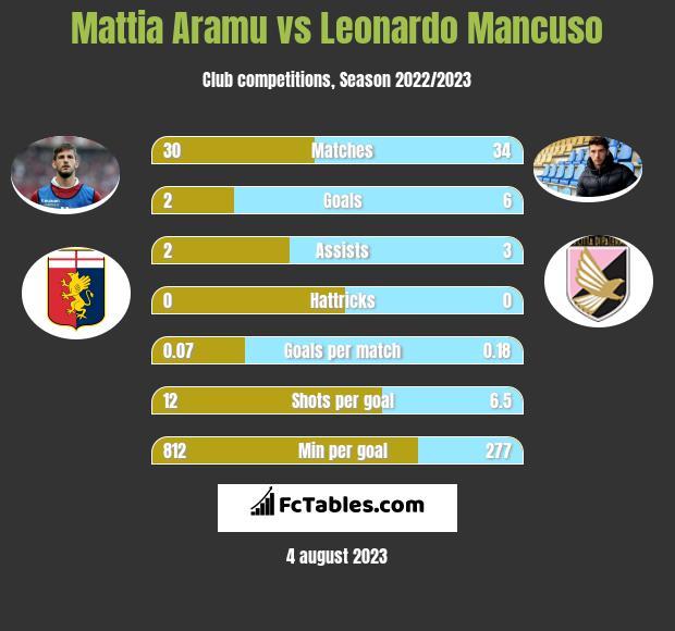 Mattia Aramu vs Leonardo Mancuso h2h player stats