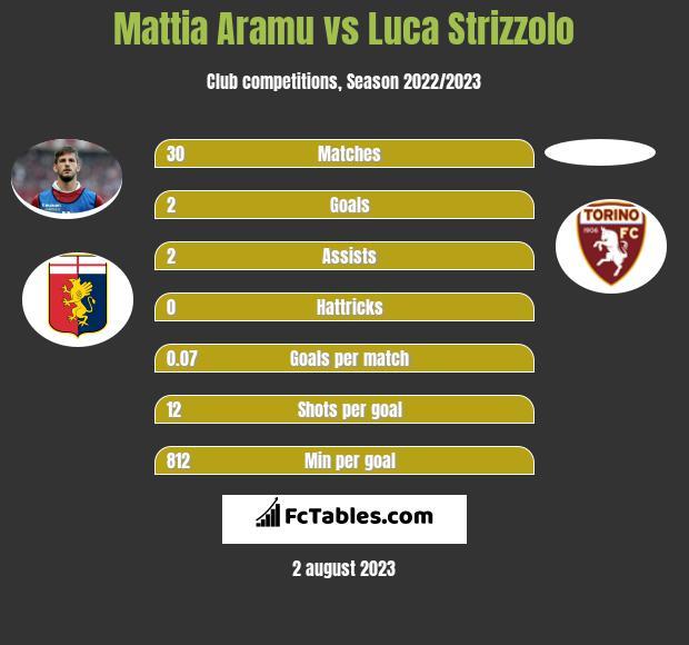 Mattia Aramu vs Luca Strizzolo h2h player stats