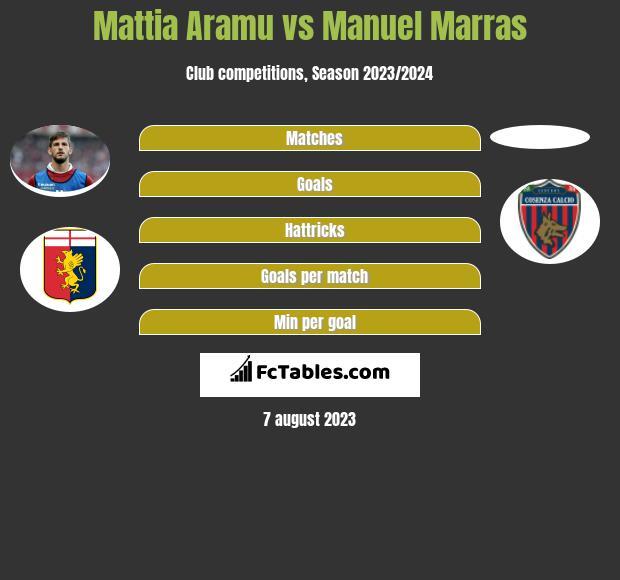 Mattia Aramu vs Manuel Marras h2h player stats