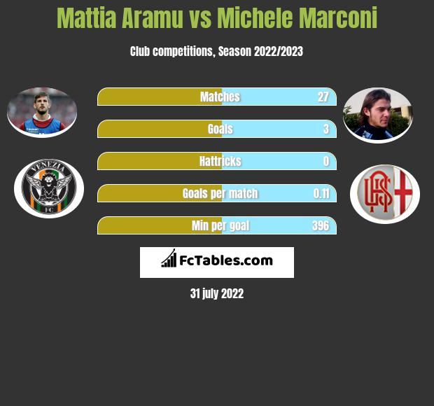 Mattia Aramu vs Michele Marconi h2h player stats