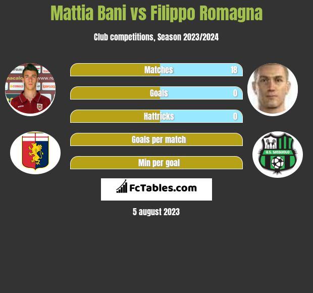 Mattia Bani vs Filippo Romagna infographic
