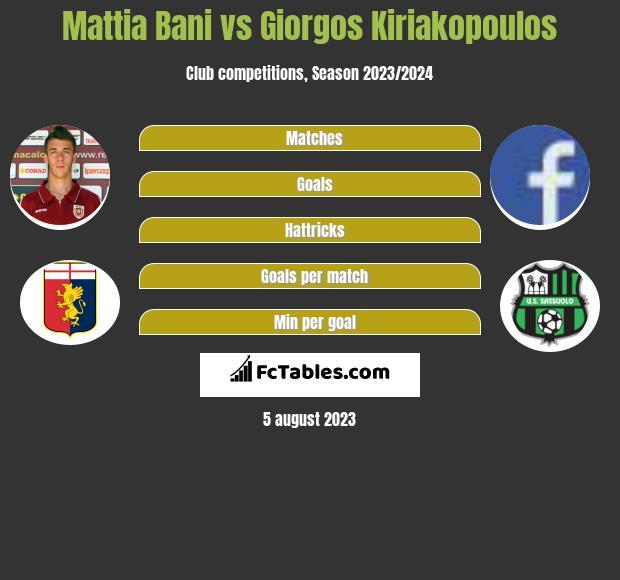 Mattia Bani vs Giorgos Kiriakopoulos infographic