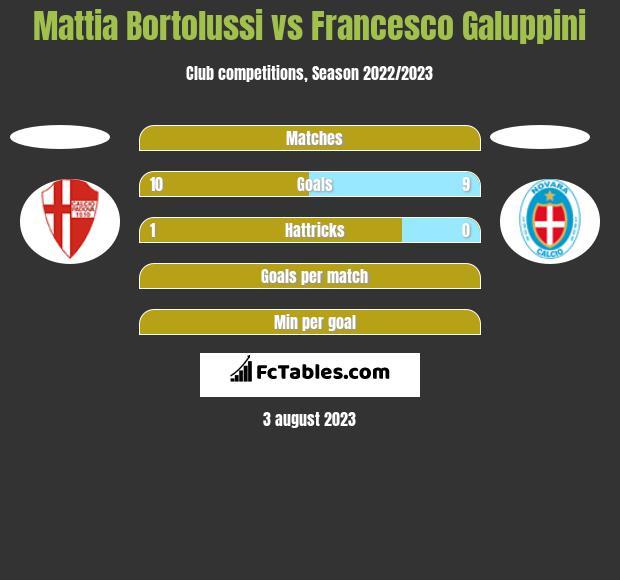 Mattia Bortolussi vs Francesco Galuppini h2h player stats
