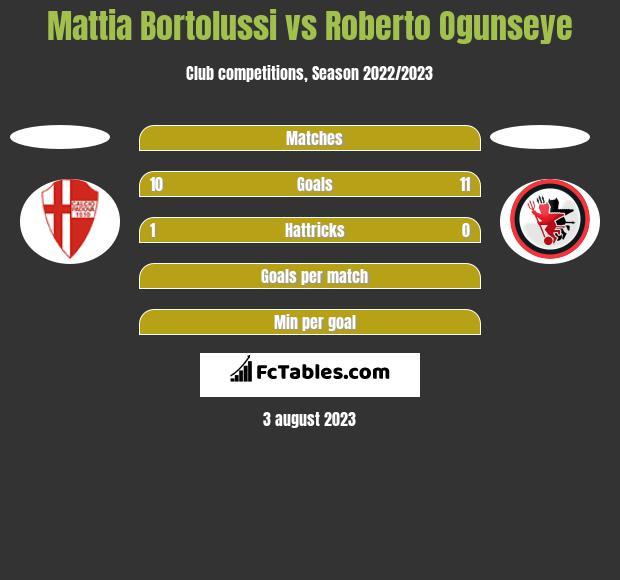 Mattia Bortolussi vs Roberto Ogunseye h2h player stats