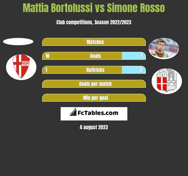 Mattia Bortolussi vs Simone Rosso h2h player stats