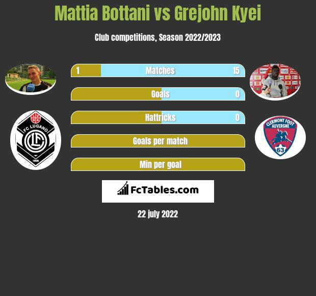 Mattia Bottani vs Grejohn Kyei h2h player stats