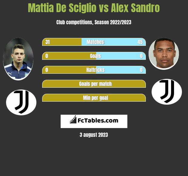 Mattia De Sciglio vs Alex Sandro infographic