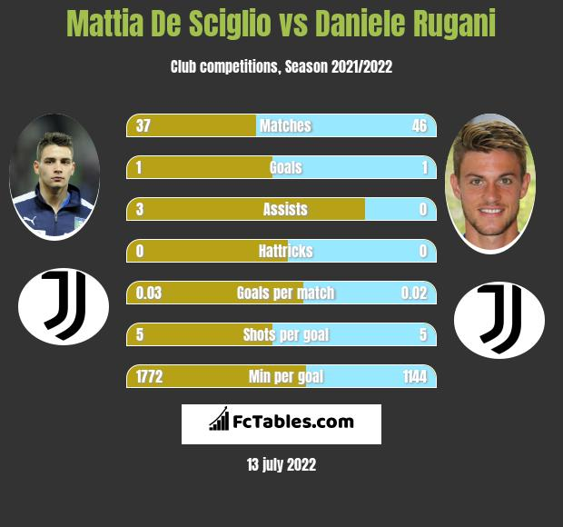 Mattia De Sciglio vs Daniele Rugani infographic